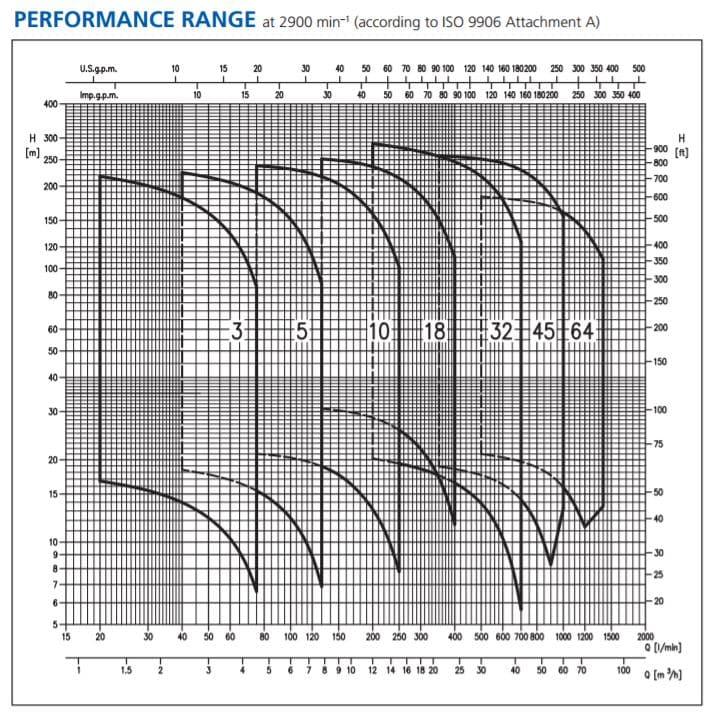 Hiệu năng máy bơm Ebara EVM3, EVM 5, EVM10. EVM18, EVM32, EVM45, EVM64