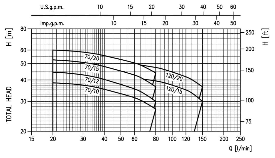 Hiệu năng máy bơm ly tâm trục ngang Ebara model 2CD