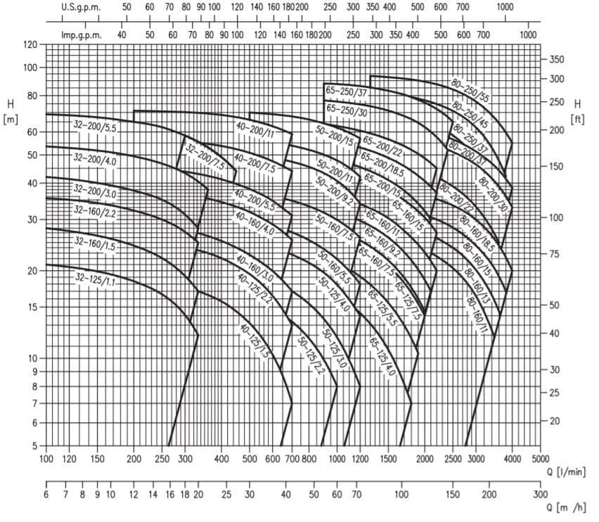 Hiệu năng máy bơm ly tâm trục ngang Ebara model 3M