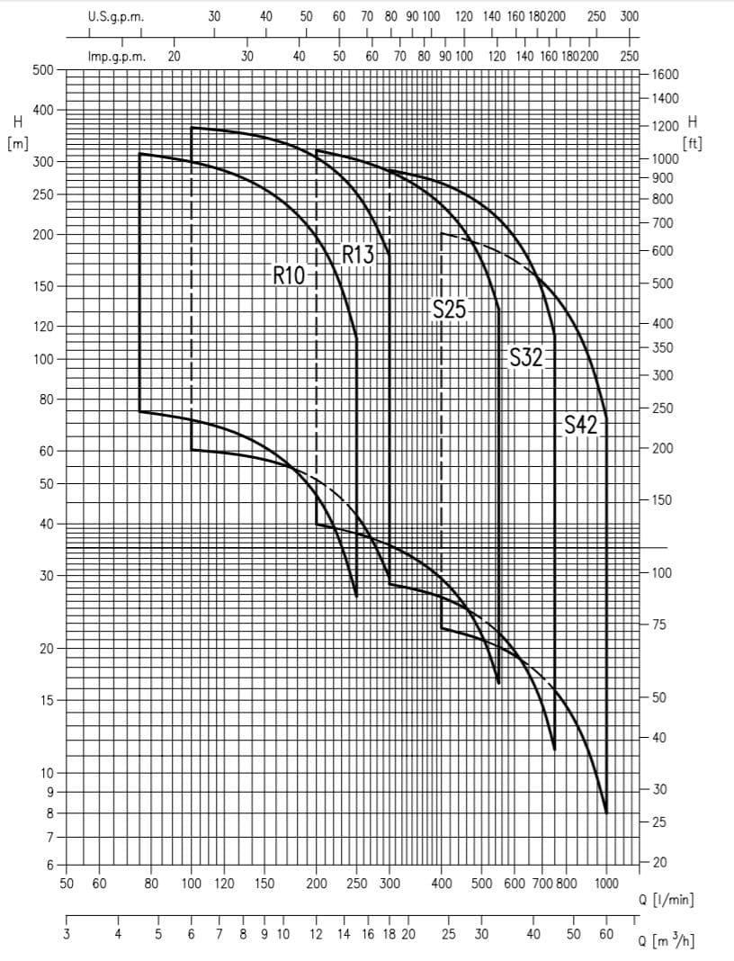 Hiệu năng máy bơm chìm giếng khoan Ebara Model SF6