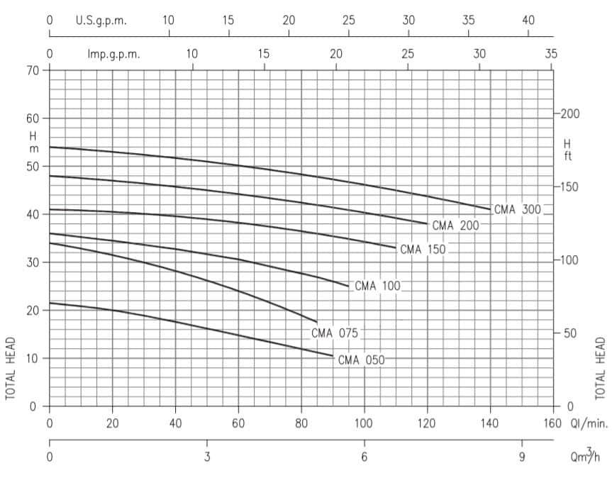 Hiệu năng máy bơm ly tâm trục ngang Ebara model CMA