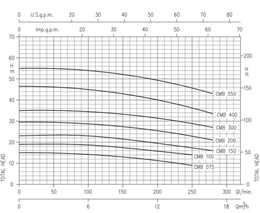 hiệu năng máy bơm ly tâm trục ngang Ebara model CMB