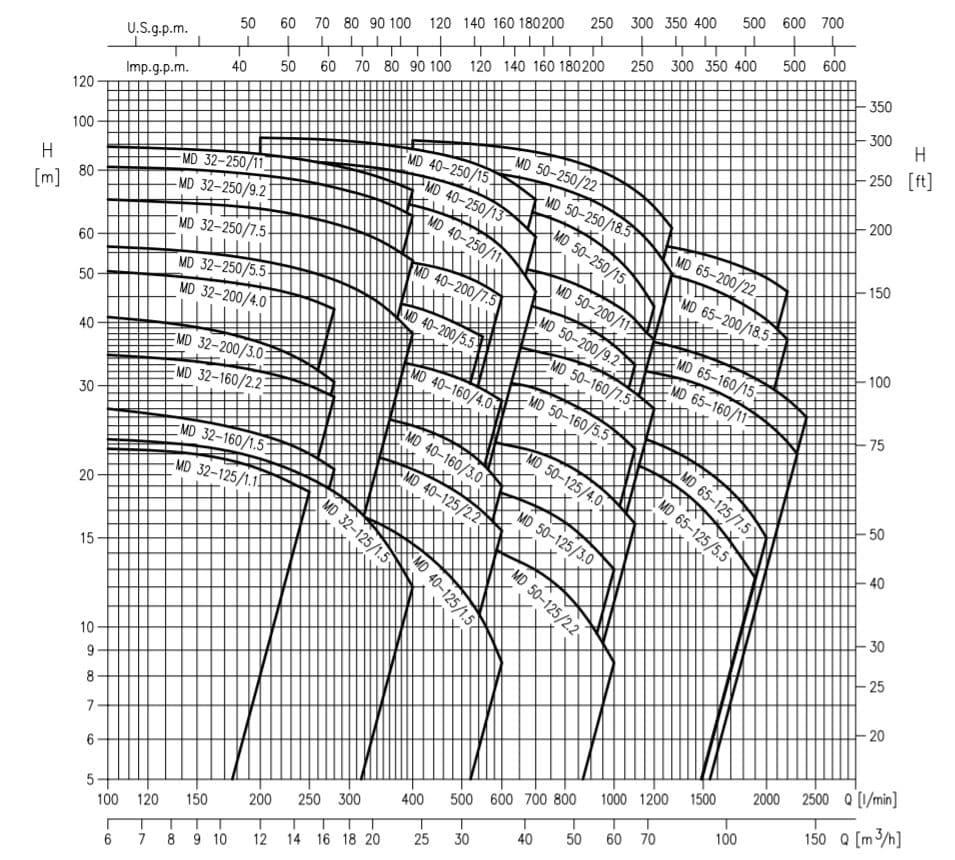 hiệu năng máy bơm ly tâm trục ngang Ebara model MD
