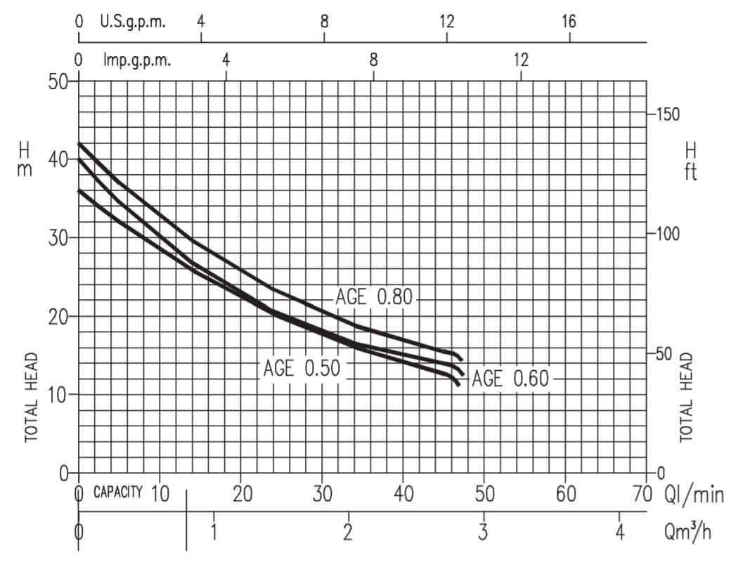 Hiệu năng máy bơm ly tâm bán chân không Ebara Model AGE