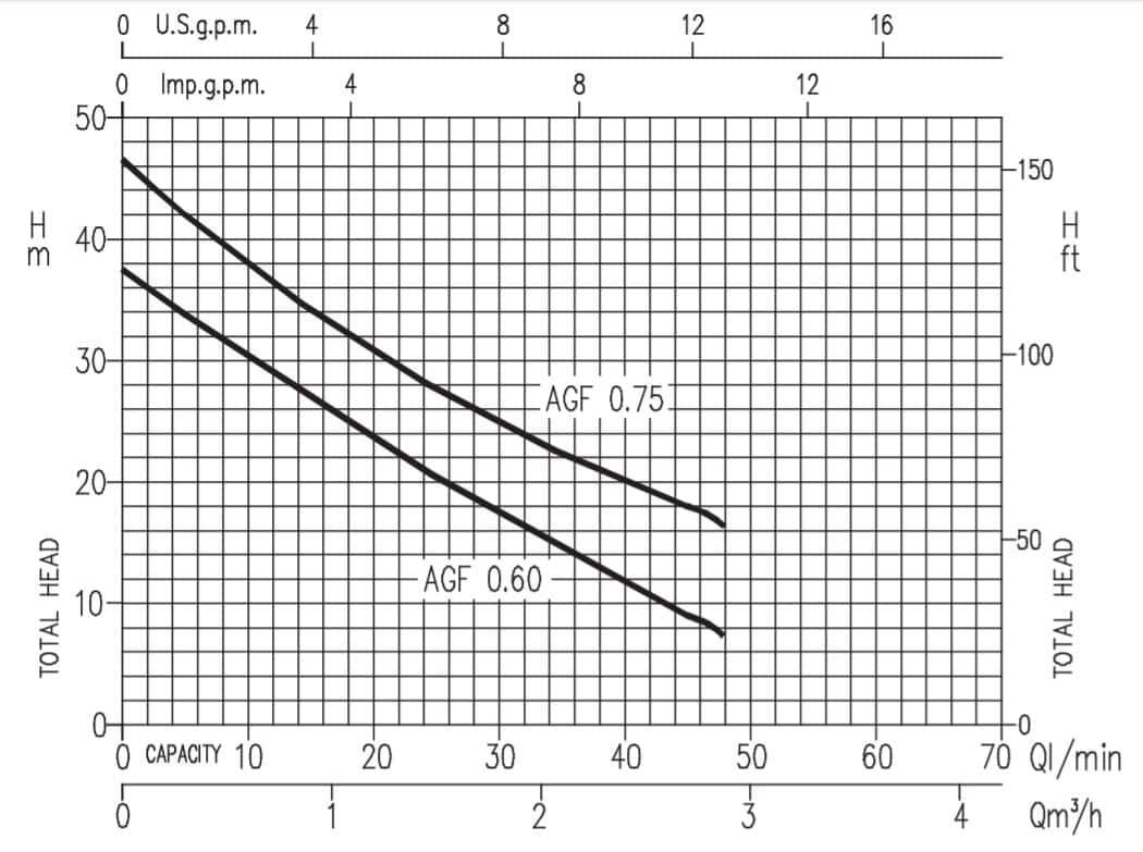 Hiệu năng máy bơm ly tâm bán chân không Ebara Model AGF