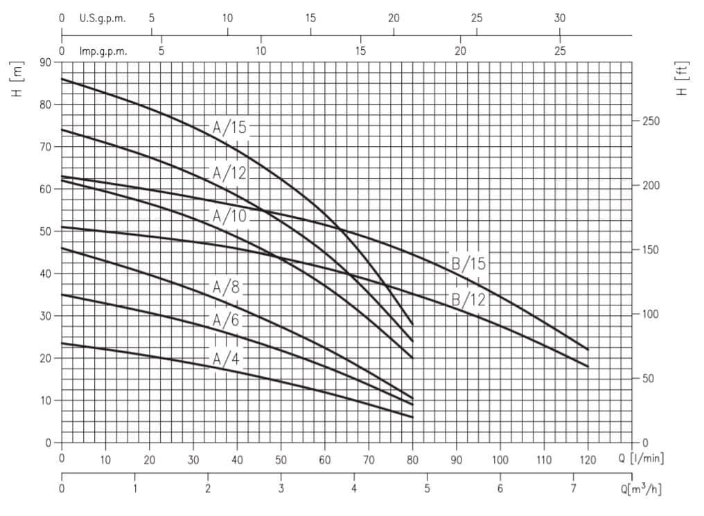 Ebara Model COMPACT