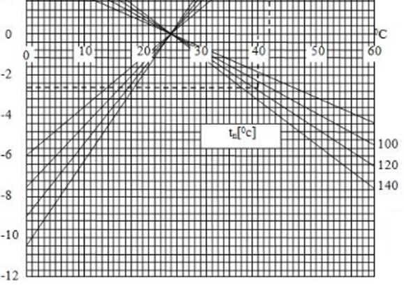 Ảnh hưởng của nhiệt độ không khí trước phin lọc khí của máy nén tăng áp - 1