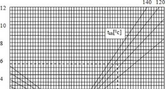 Ảnh hưởng của nhiệt độ không khí trước phin lọc khí của máy nén tăng áp
