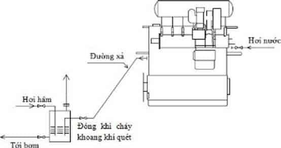 Cháy khoang khí quét: nguyên nhân và dấu hiệu