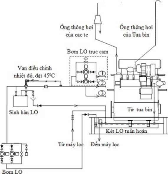 Dầu nhờn và hệ thống dầu nhờn của động cơ