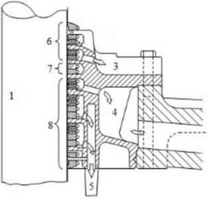 Phương pháp chọn sản lượng cho máy lọc lỵ tâm