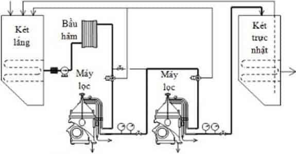 Khai thác máy lọc song song 2. Lọc nhiên liệu tỷ trọng lớn