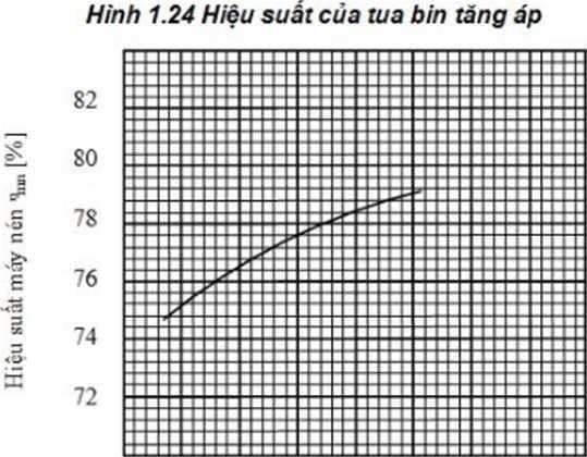 Tua bin tăng áp - 2